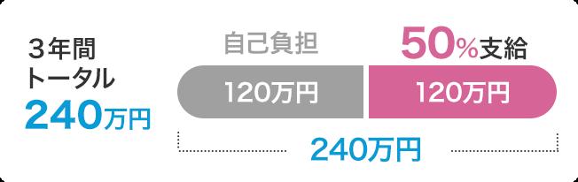 3年間トータル240万円中、50%の120万円支給