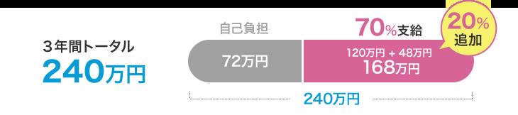 20%追加され、3年間トータル240万円中、70%の168万円支給