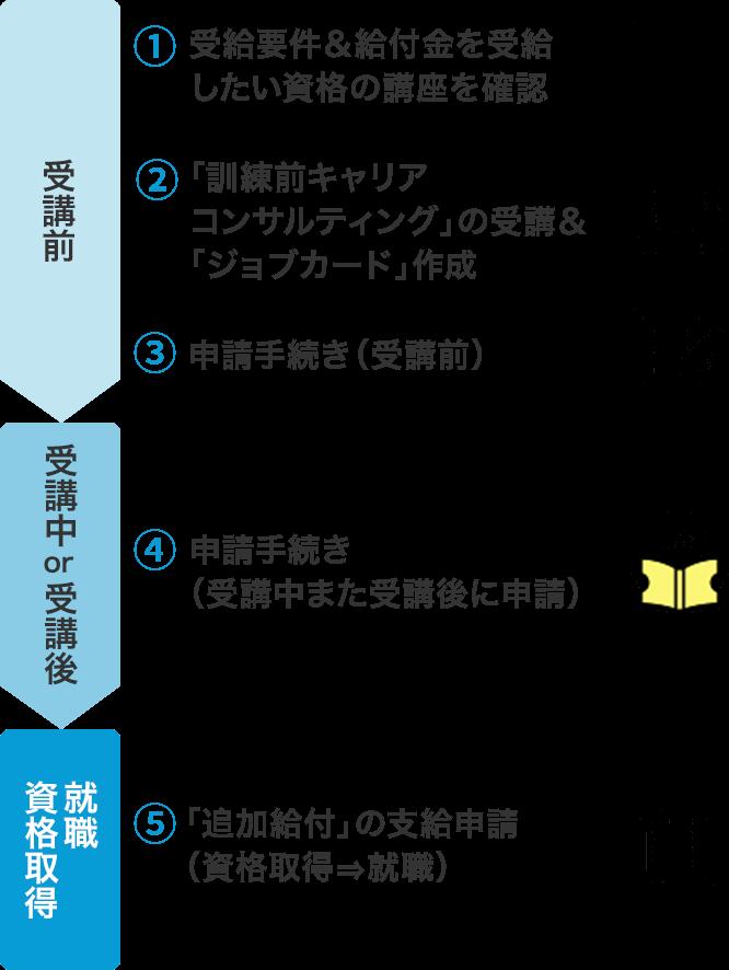 受講前:(1)受給要件&給付金を受給したい資格の講座を確認(2)「訓練前キャリアコンサルティング」の受講&「ジョブカード」作成(3)申請手続き(受講前)→受講中or受講後:(4)申請手続き(受講中また受講後に申請)→就職・資格取得:(5)「追加給付」の支給申請(資格取得→就職)